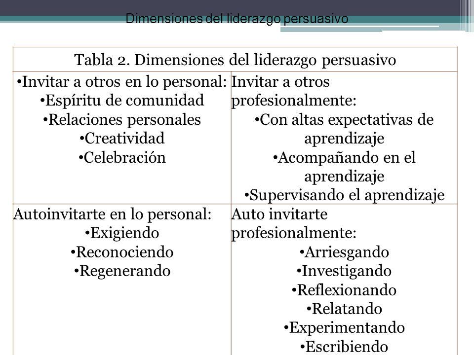 Tabla 2. Dimensiones del liderazgo persuasivo Invitar a otros en lo personal: Espíritu de comunidad Relaciones personales Creatividad Celebración Invi