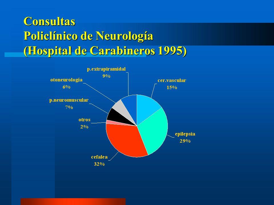 CEFALEA EN UNA POBLACION DE 100.000 HABITANTES (HOPKINS 1988) Periodo de observación : 12 meses