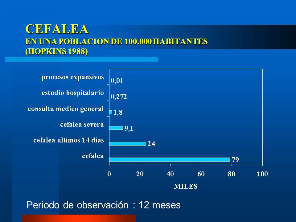 TRATAMIENTO PREVIO RECIBIDO Profilaxis habitualmente subterapéutica y considerar que el abuso de analgésicos disminuye considerablemente su efecto.