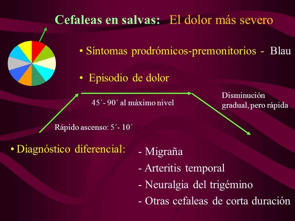 Cefaleas en salvas: El dolor más severo Episodio de dolor Síntomas prodrómicos-premonitorios - Blau Diagnóstico diferencial: - Migraña - Arteritis temporal - Neuralgia del trigémino - Otras cefaleas de corta duración Rápido ascenso: 5´- 10´ 45´- 90´ al máximo nivel Disminución gradual, pero rápida