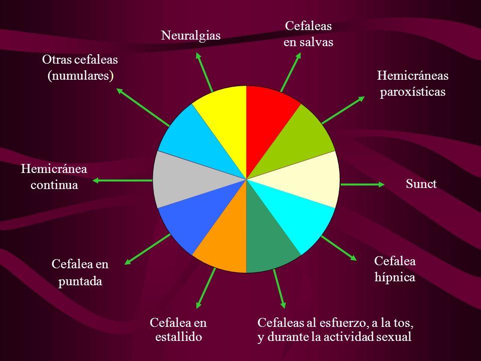 Características Clínicas Hemicráneas paroxísticas Predomina en mujeres Unilaterales Duración 2 - 45´ +/- 5 veces por día Hasta 40 episodios diarios Recurrentes en variedad episódica Orbita - región temporal - frontal Nuca Pulsátil - puntada