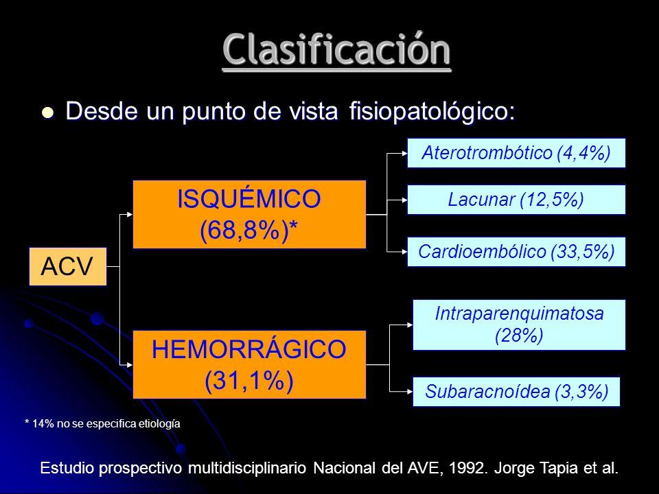 Clasificación Desde un punto de vista fisiopatológico: Desde un punto de vista fisiopatológico: ACV ISQUÉMICO (68,8%)* HEMORRÁGICO (31,1%) Lacunar (12