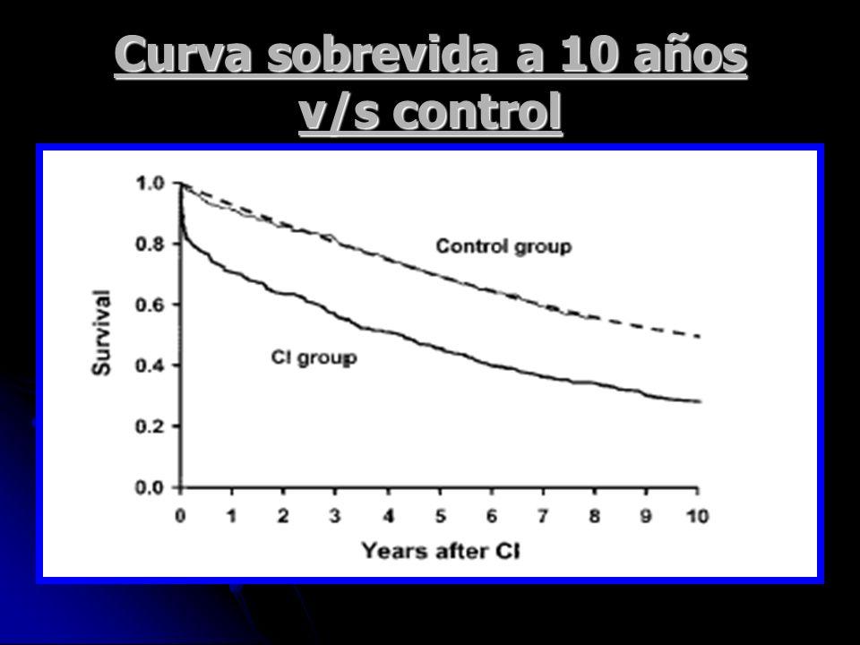 Curva sobrevida a 10 años v/s control