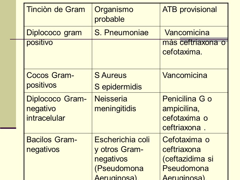Tinciòn de GramOrganismo probable ATB provisional Diplococo gram positivo S. Pneumoniae Vancomicina màs ceftriaxona o cefotaxima. Cocos Gram- positivo
