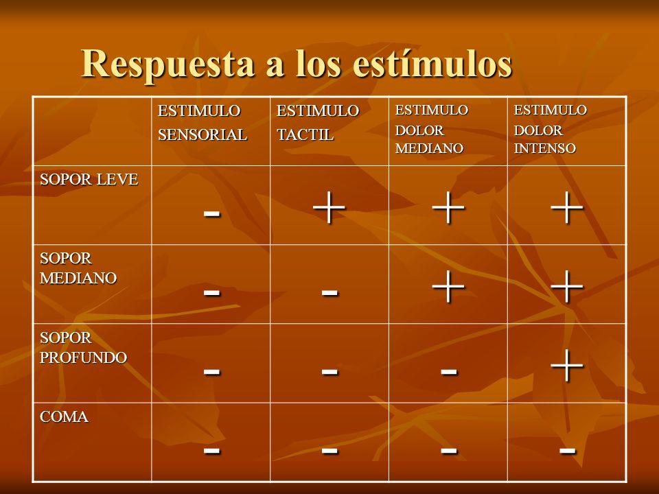 Respuesta a los estímulos ESTIMULOSENSORIALESTIMULOTACTILESTIMULO DOLOR MEDIANO ESTIMULO DOLOR INTENSO SOPOR LEVE -+++ SOPOR MEDIANO --++ SOPOR PROFUN