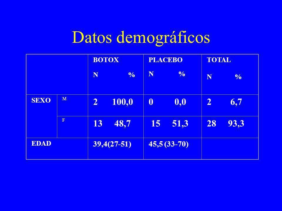 Datos demográficos BOTOX N % PLACEBO N % TOTAL N % SEXO M 2 100,00 0,02 6,7 F 13 48,7 15 51,328 93,3 EDAD 39,4(27-51)45,5 (33-70)
