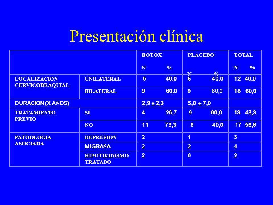 Presentación clínica BOTOX N % PLACEBO N % TOTAL N % LOCALIZACION CERVICOBRAQUIAL UNILATERAL 6 40,0 12 40,0 BILATERAL 9 60,0 18 60,0 DURACION (X A Ñ O