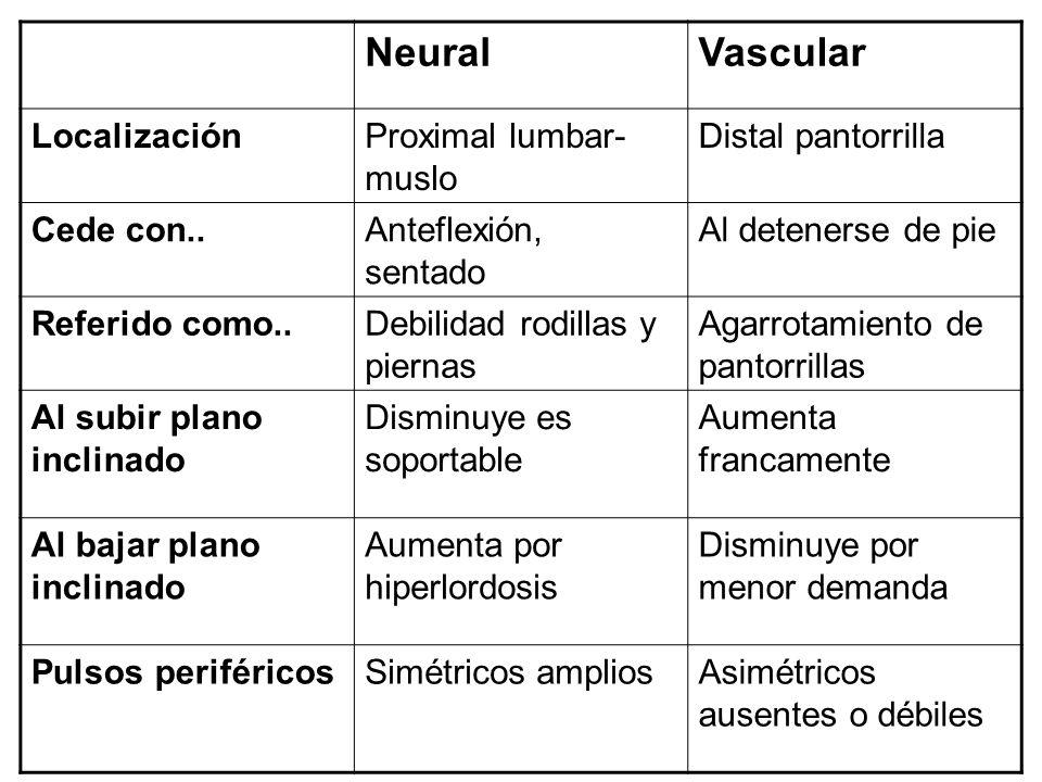 NeuralVascular LocalizaciónProximal lumbar- muslo Distal pantorrilla Cede con..Anteflexión, sentado Al detenerse de pie Referido como..Debilidad rodil