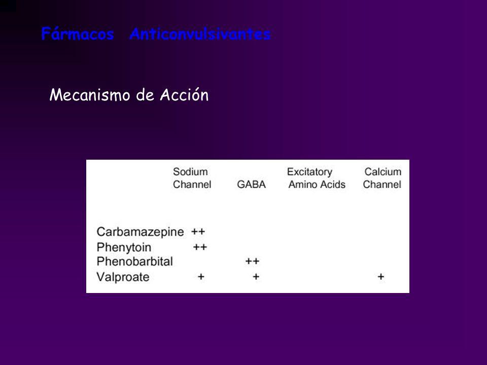 Mecanismo de Acción Fármacos Anticonvulsivantes