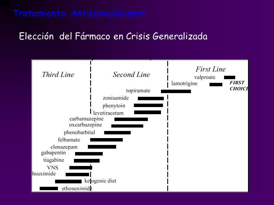 Tratamiento Anticonvulsivante Elección del Fármaco en Crisis Generalizada
