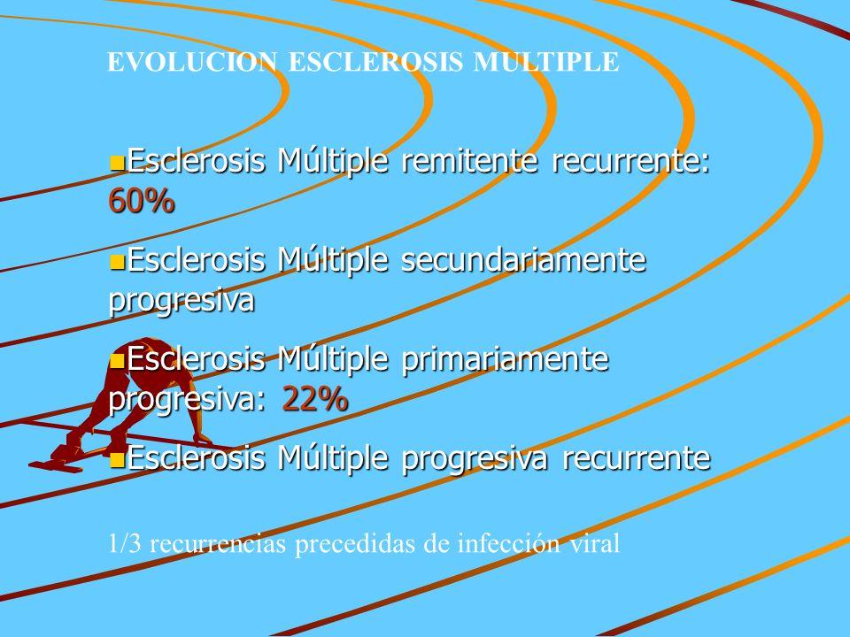 n Esclerosis Múltiple remitente recurrente: 60% n Esclerosis Múltiple secundariamente progresiva n Esclerosis Múltiple primariamente progresiva: 22% n