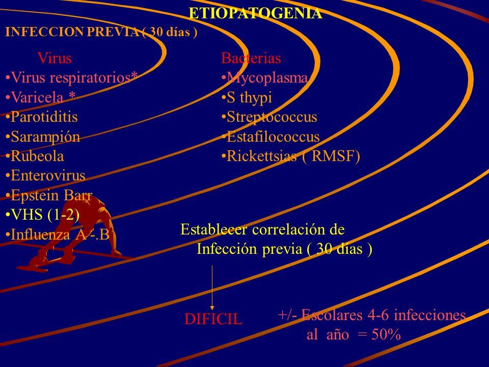 ETIOPATOGENIA INFECCION PREVIA ( 30 días ) Virus Virus respiratorios* Varicela * Parotiditis Sarampión Rubeola Enterovirus Epstein Barr VHS (1-2) Infl