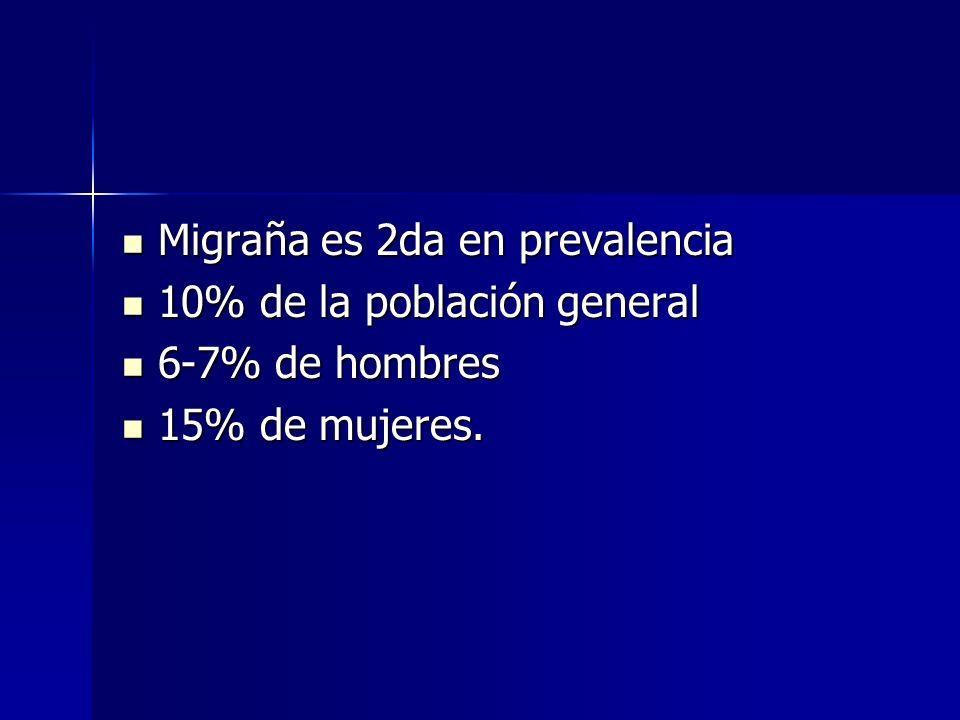 Migraña es 2da en prevalencia Migraña es 2da en prevalencia 10% de la población general 10% de la población general 6-7% de hombres 6-7% de hombres 15% de mujeres.