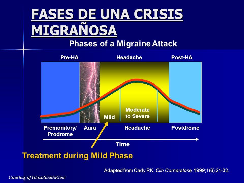 SINTOMAS PREMONITORIOS DE MIGRAÑA El 25% de los pacientes El 25% de los pacientes Relatan irritabilidad, depresión, hambre, somnolencia 24 horas antes del inicio de la crisis.