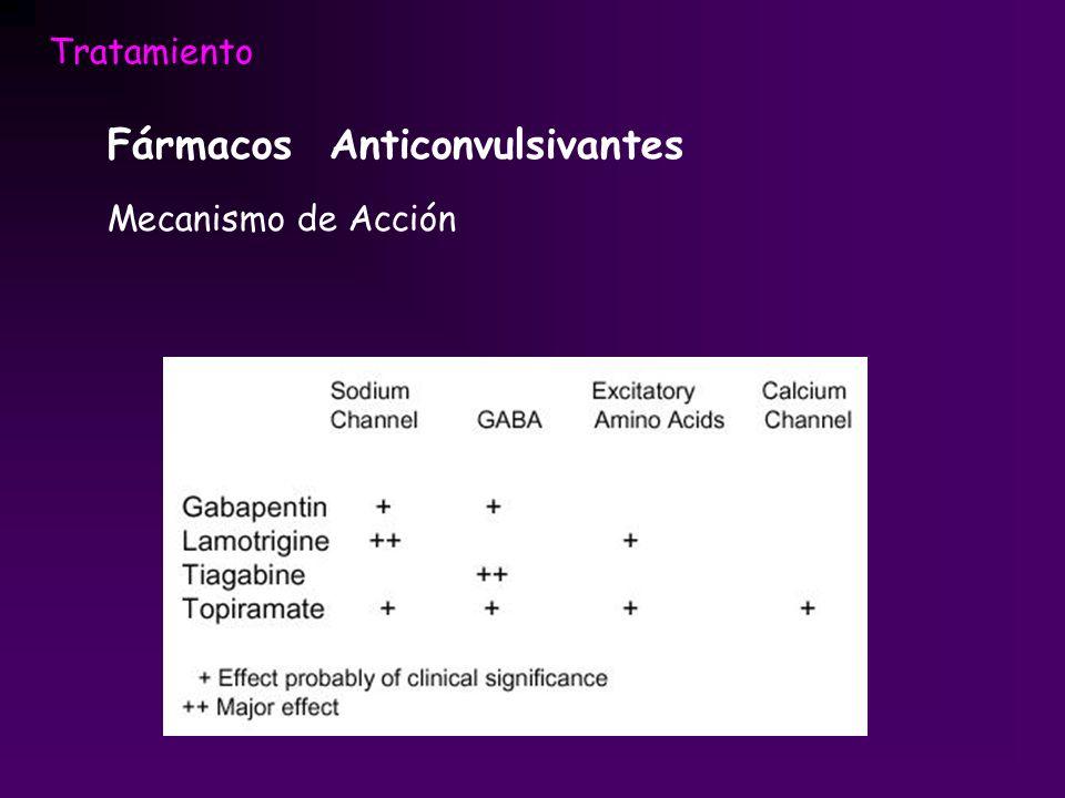 Tratamiento Fármacos Anticonvulsivantes Mecanismo de Acción