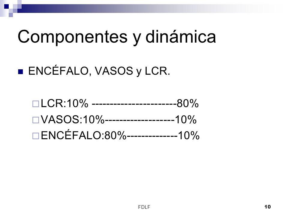 FDLF10 Componentes y dinámica ENCÉFALO, VASOS y LCR. LCR:10% -----------------------80% VASOS:10%-------------------10% ENCÉFALO:80%--------------10%