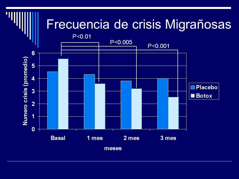 Frecuencia de crisis Migrañosas P<0.01 P<0.005 P<0.001