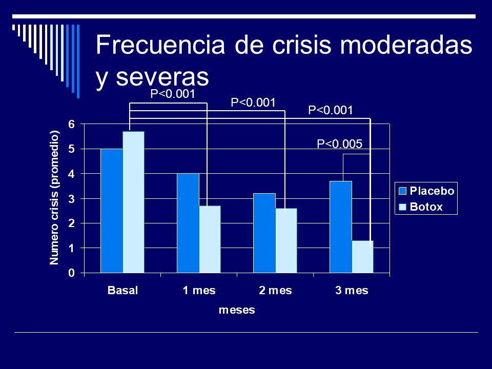 Frecuencia de crisis moderadas y severas P<0.001 P<0.005