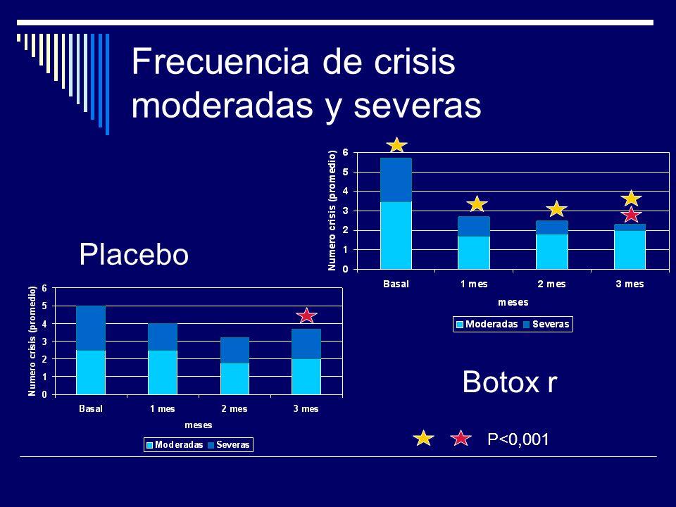 Frecuencia de crisis moderadas y severas Placebo Botox r P<0,001