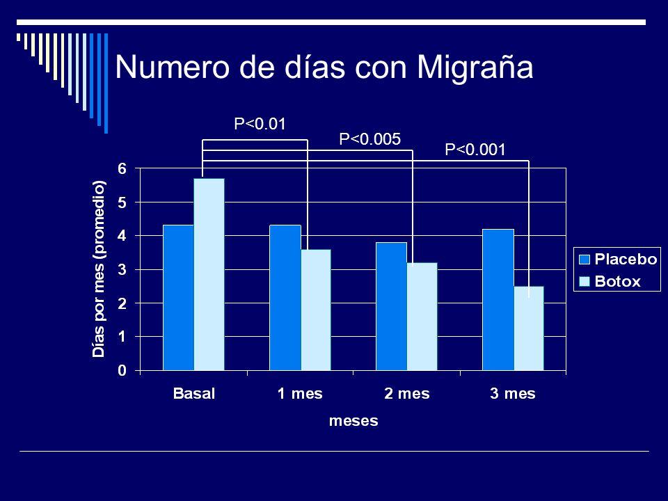 Numero de días con Migraña P<0.01 P<0.005 P<0.001