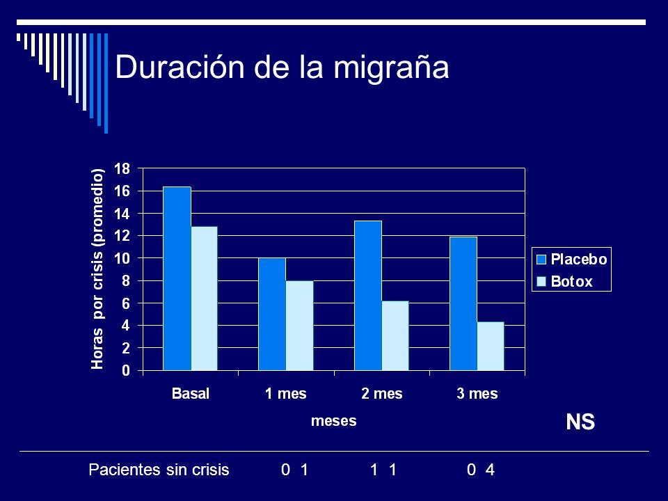 Duración de la migraña Pacientes sin crisis 0 1 1 1 0 4 NS