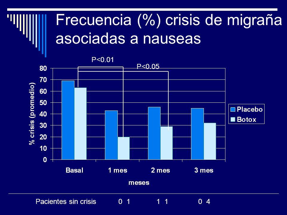 Frecuencia (%) crisis de migraña asociadas a nauseas P<0.01 P<0.05 Pacientes sin crisis 0 1 1 1 0 4