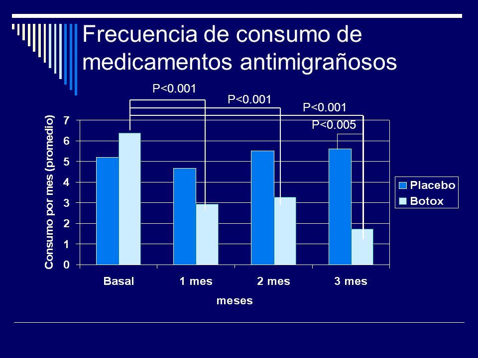 Frecuencia de consumo de medicamentos antimigrañosos P<0.001 P<0.005