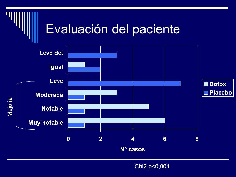 Evaluación del paciente Mejoría Chi2 p<0,001
