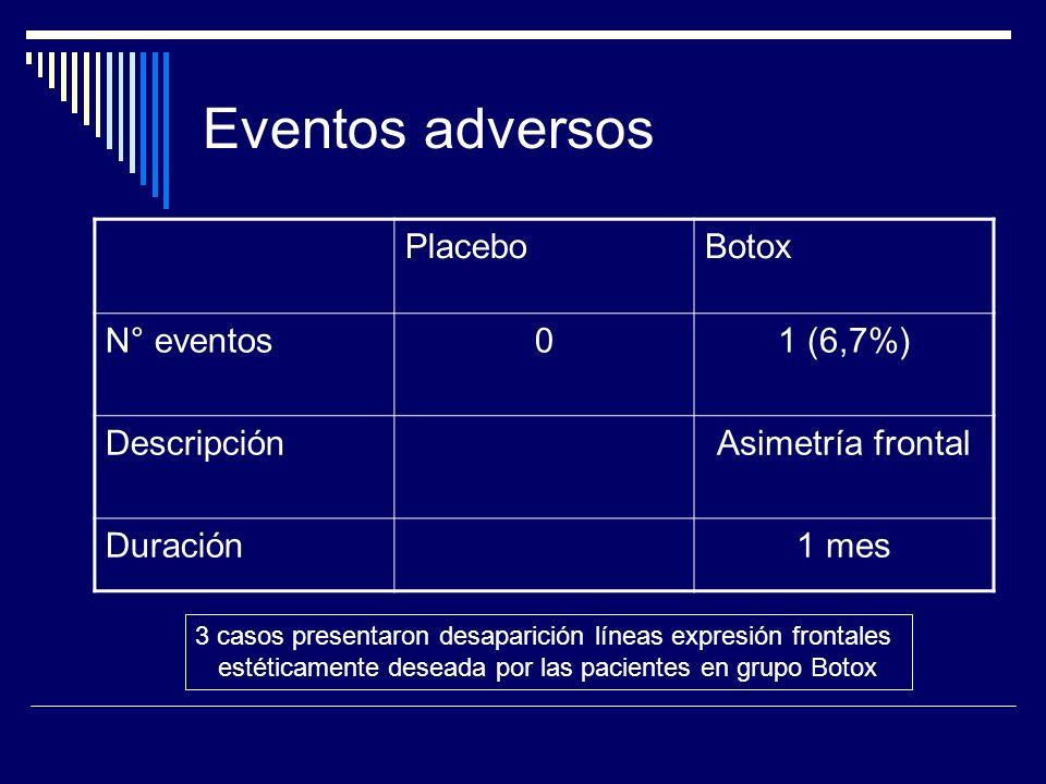 Eventos adversos PlaceboBotox N° eventos01 (6,7%) DescripciónAsimetría frontal Duración1 mes 3 casos presentaron desaparición líneas expresión frontal