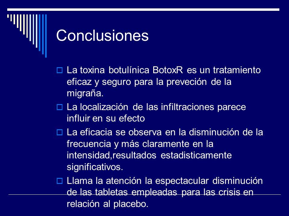 Conclusiones La toxina botulínica BotoxR es un tratamiento eficaz y seguro para la preveción de la migraña. La localización de las infiltraciones pare