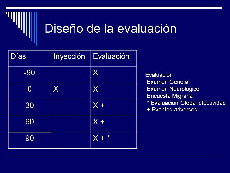 Diseño de la evaluación DíasInyecciónEvaluación -90X 0XX 30X + 60X + 90X + * Evaluación Examen General Examen Neurológico Encuesta Migraña * Evaluació