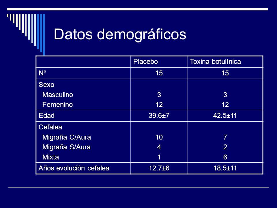 Datos demográficos PlaceboToxina botulínica N°15 Sexo Masculino Femenino 3 12 3 12 Edad39.6±742.5±11 Cefalea Migraña C/Aura Migraña S/Aura Mixta 10 4