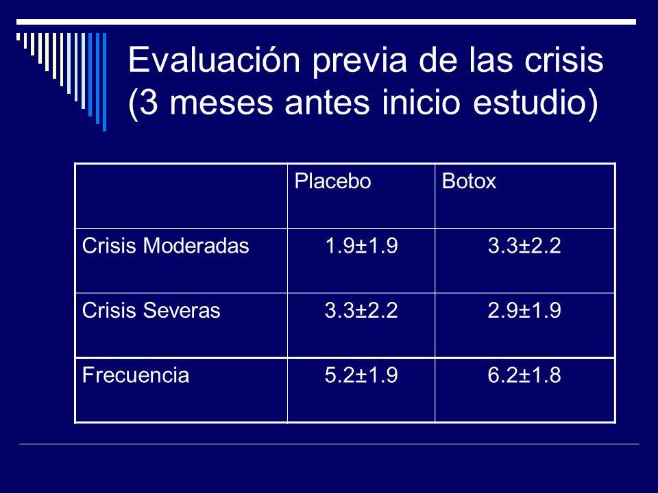 Evaluación previa de las crisis (3 meses antes inicio estudio) PlaceboBotox Crisis Moderadas1.9±1.93.3±2.2 Crisis Severas3.3±2.22.9±1.9 Frecuencia5.2±