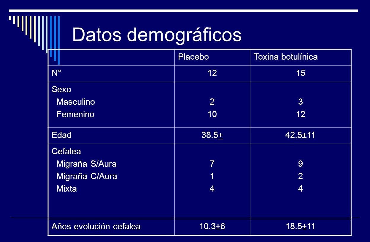 Datos demográficos PlaceboToxina botulínica N°1215 Sexo Masculino Femenino 2 10 3 12 Edad38.5+42.5±11 Cefalea Migraña S/Aura Migraña C/Aura Mixta 7147