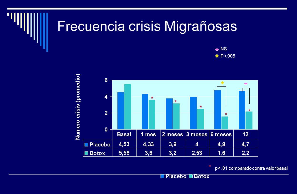 Frecuencia crisis Migrañosas * * * * * * p<.01 comparado contra valor basal NS P<.005