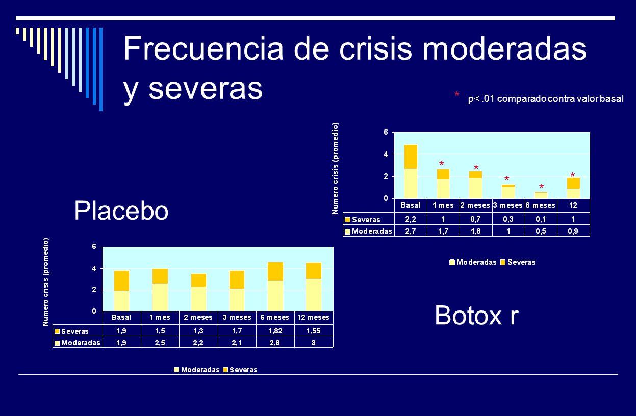 Frecuencia de crisis moderadas y severas Placebo Botox r * * * * * * p<.01 comparado contra valor basal