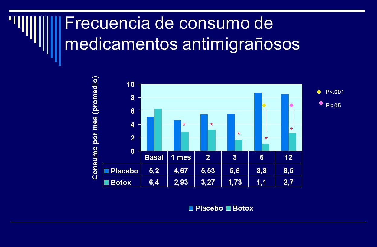 Frecuencia de consumo de medicamentos antimigrañosos ** * * * P<.001 P<.05