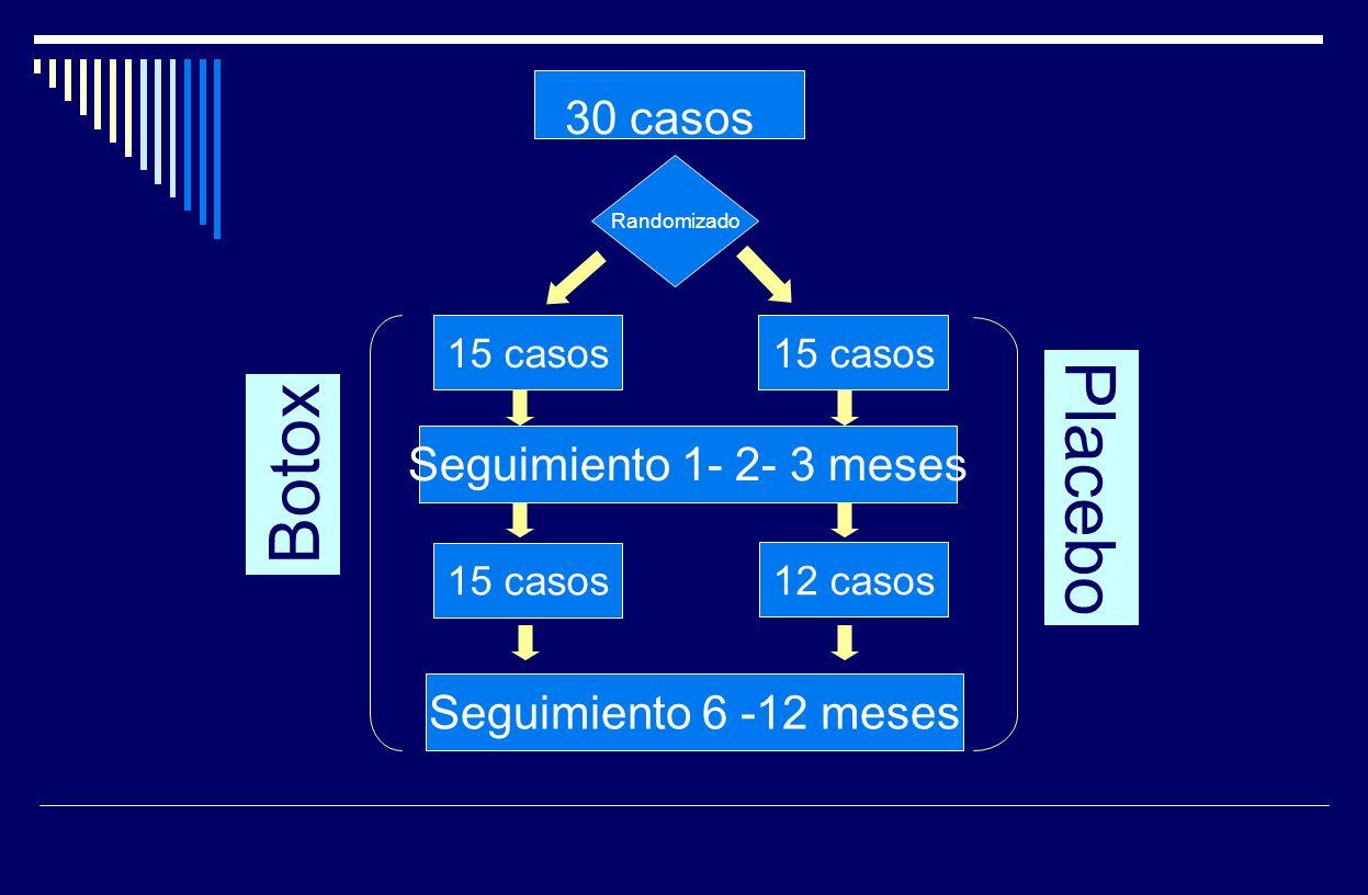 30 casos Randomizado 15 casos Seguimiento 1- 2- 3 meses Seguimiento 6 -12 meses 15 casos 12 casos Botox Placebo