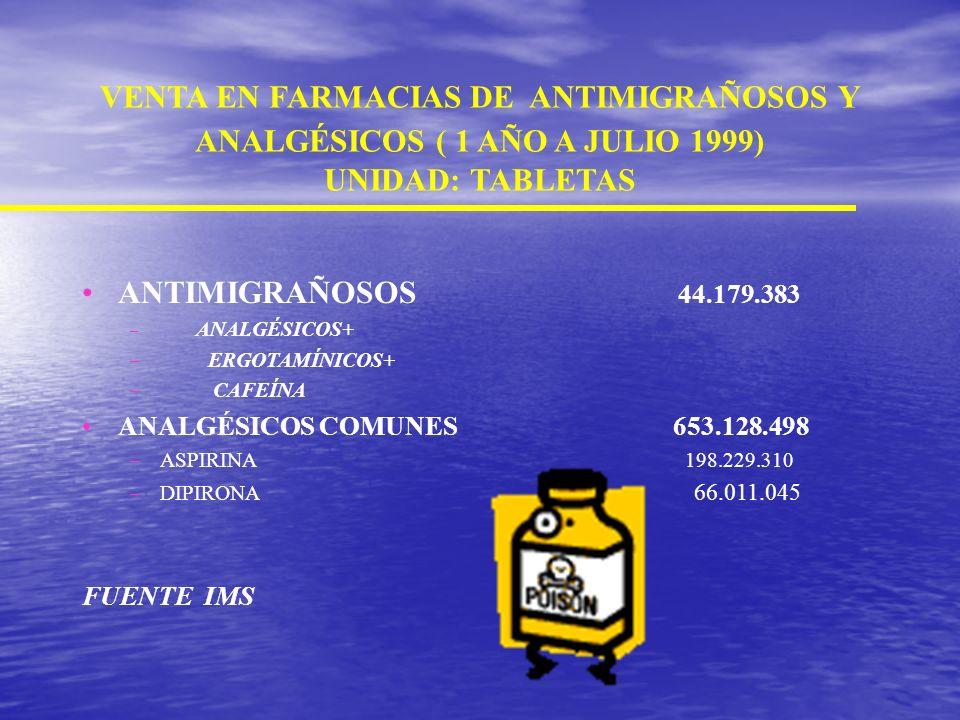 Como evitar la cefalea de rebote Analgésicos: no más de 4 tabletas por semana., incluso usando un tipo de analgésico (Paracetamol, Aspirina) por 2 día