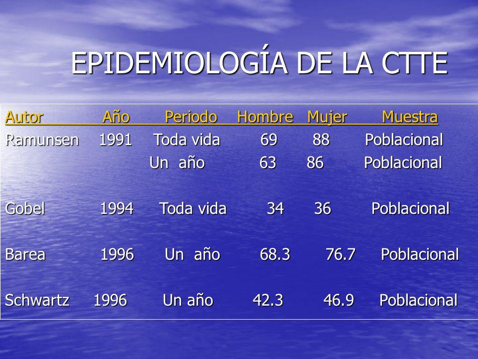 EPIDEMIOLOGIA DE LA CTT LA CTT es la más común, con una prevalencia a través de la vida que puede llegar a 90% LA CTT es la más común, con una prevale