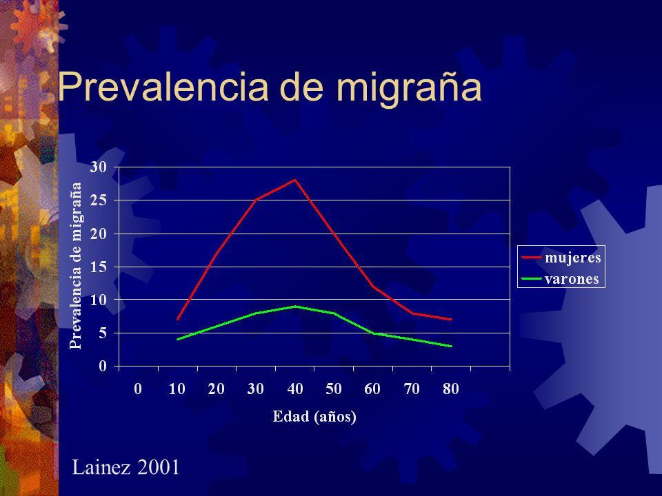 Prevalencia de migraña Lainez 2001