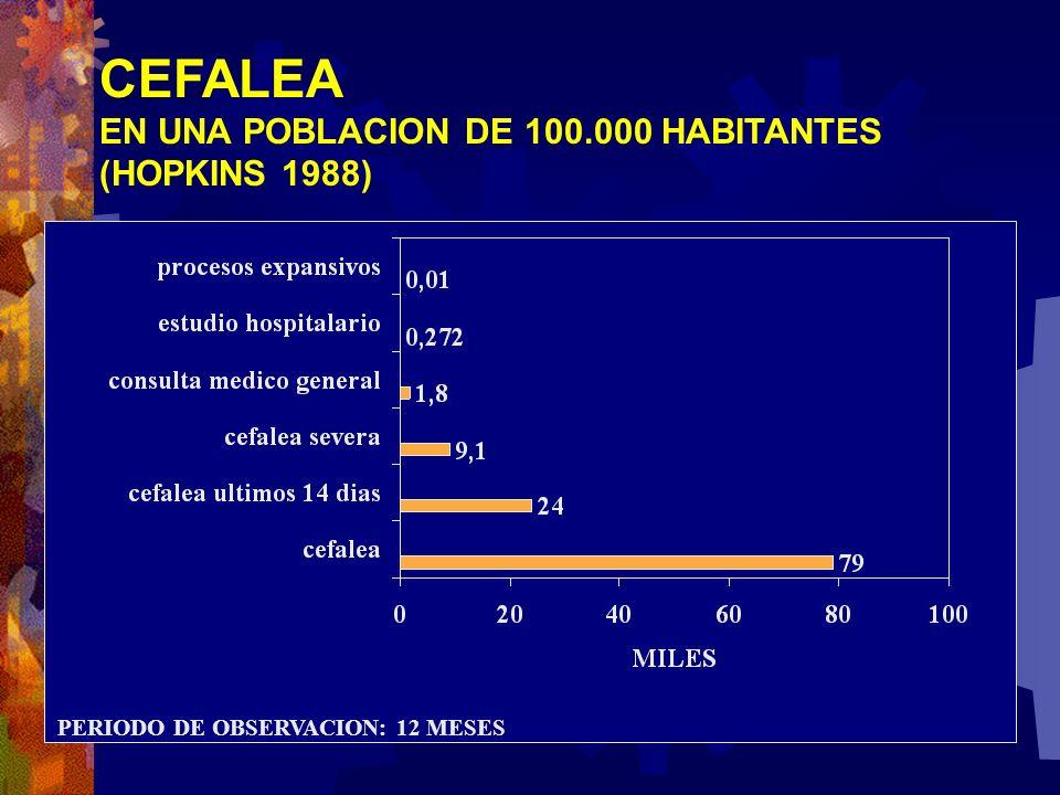 CEFALEA EN UNA POBLACION DE 100.000 HABITANTES (HOPKINS 1988) PERIODO DE OBSERVACION: 12 MESES