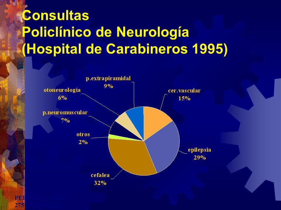 Consultas Policlínico de Neurología (Hospital de Carabineros 1995) PERIODO: 1 MES 275 CONSULTAS