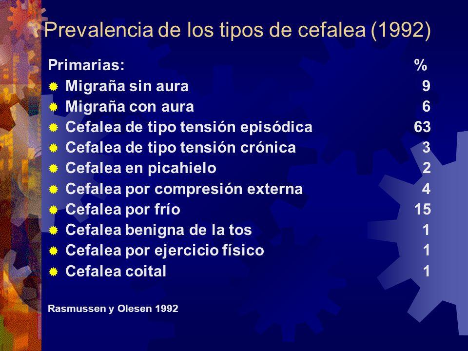 Prevalencia de los tipos de cefalea (1992) Primarias: % Migraña sin aura9 Migraña con aura6 Cefalea de tipo tensión episódica 63 Cefalea de tipo tensi