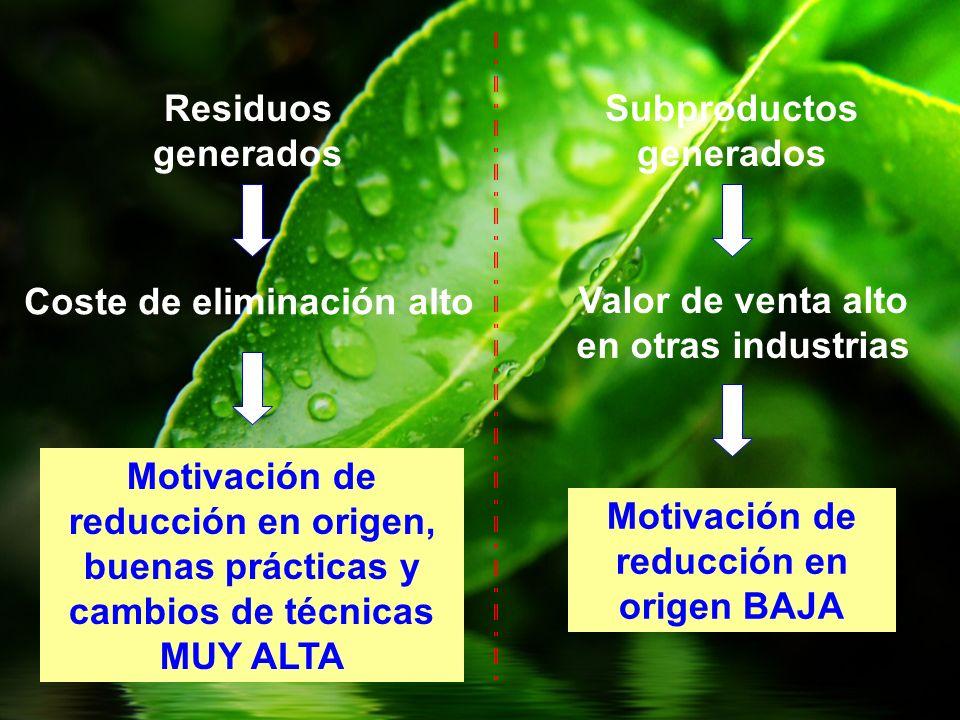 Residuos generados Coste de eliminación alto Motivación de reducción en origen, buenas prácticas y cambios de técnicas MUY ALTA Subproductos generados