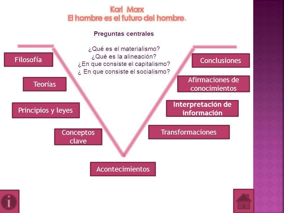 Filosofía Karl Marx El hombre es el propio futuro del hombre.