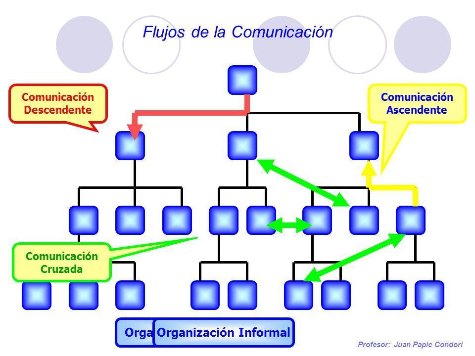 Flujos de la Comunicación Profesor: Juan Papic Condori Organización Formal Comunicación Descendente Comunicación Ascendente Organización Informal Comu