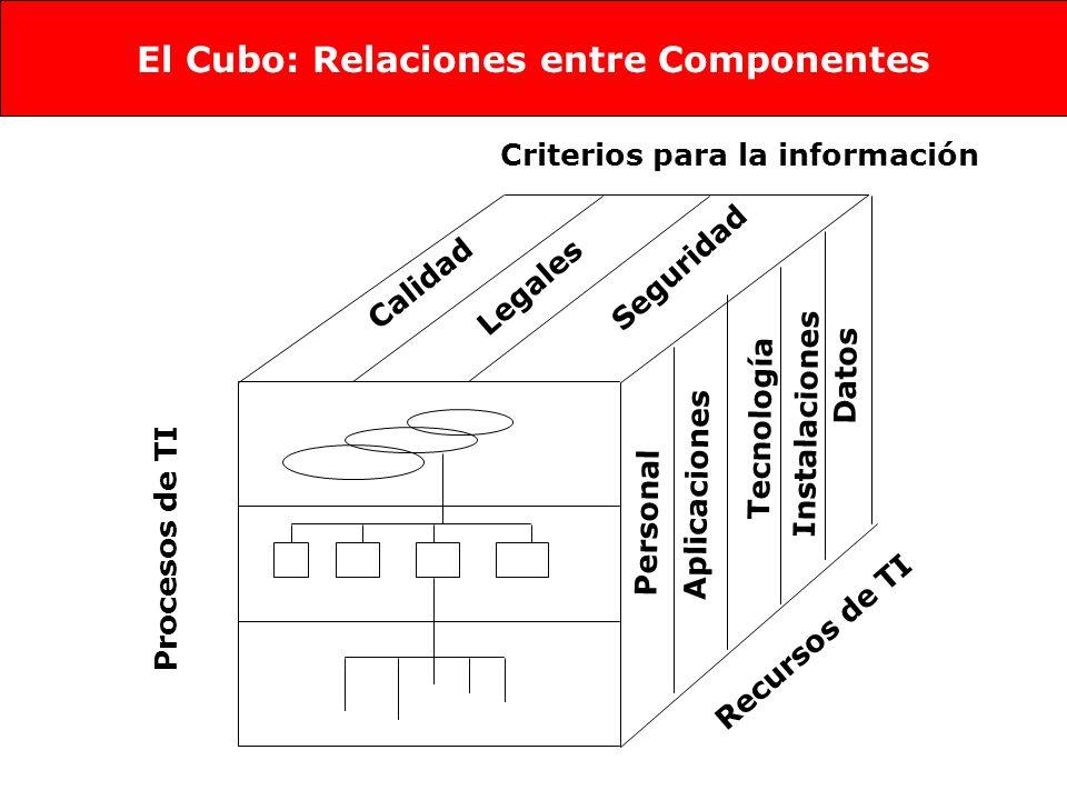 Procesos de TI Personal Aplicaciones Tecnología Instalaciones Datos Recursos de TI Calidad Legales Seguridad Criterios para la información El Cubo: Relaciones entre Componentes