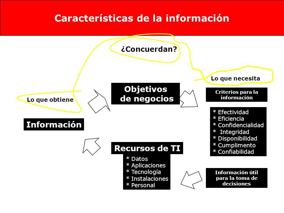 Recursos de TI Información Objetivos de negocios * Efectividad * Eficiencia * Confidencialidad * Integridad * Disponibilidad * Cumplimento * Confiabilidad * Datos * Aplicaciones * Tecnología * Instalaciones * Personal ¿Concuerdan.