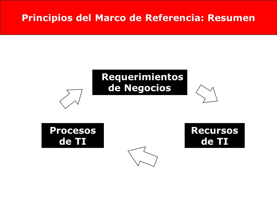 Dominios Procesos Actividades Agrupamiento natural de procesos, frecuentemente reunidos en dominios de responsabilidad en una estructura organizacional Una serie de actividades reunidas en puntos naturales de control Acciones necesarias para lograr un resultado cuantificable.